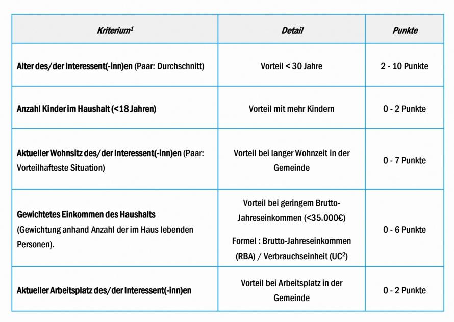 Bezahlbarer Wohnraum - Administration Communale de Steinfort